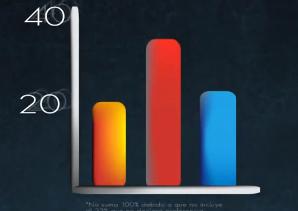 encuestas 2012