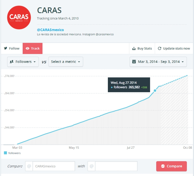 caras tw counter sep 2014