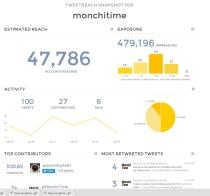monchitime