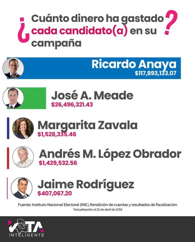 gastos de campaña abril 2018