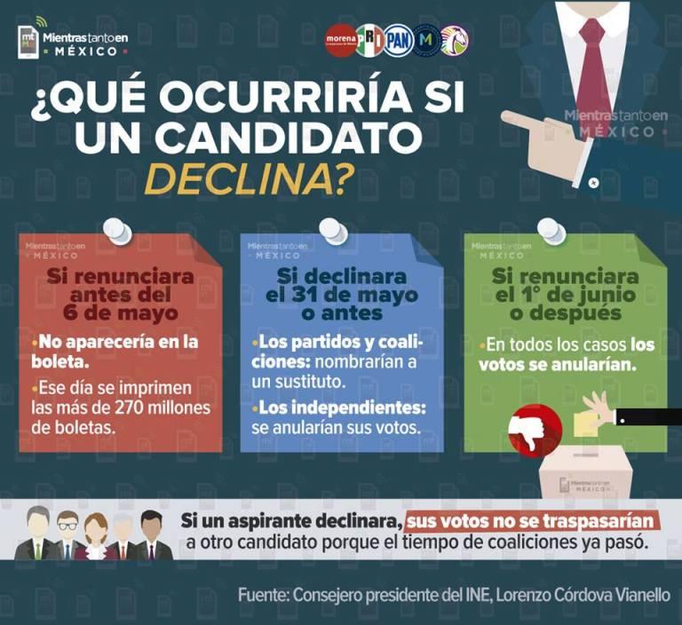 renuncia candidatos