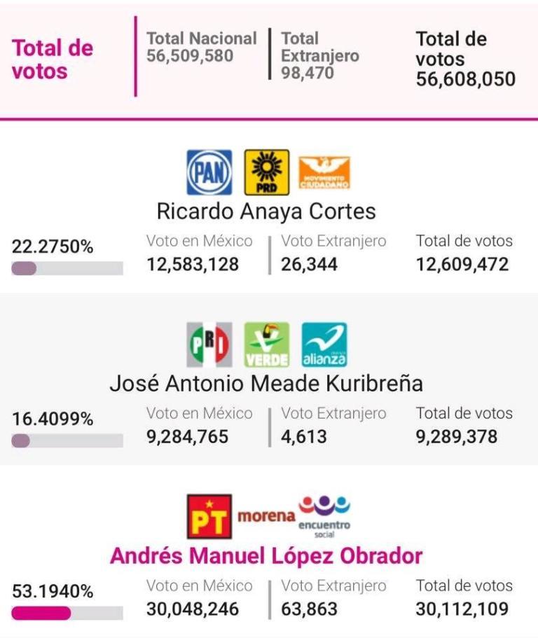 total de votos 2018